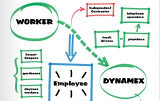Independent Contractors, Workers, Employees, Chart
